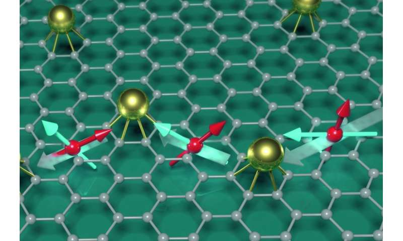 Researchers exploring spintronics in graphene