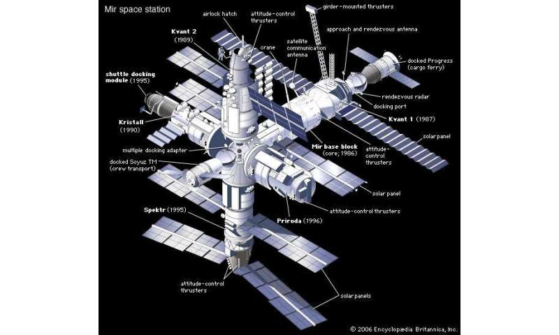 international space station life span - photo #47