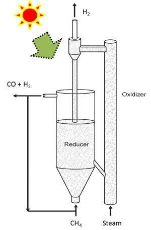 New Material, Technique Efficiently Produce Hydrogen, Syngas Fuel Feedstock