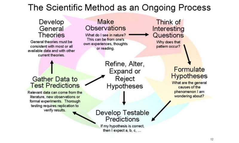 pseudoscience essay The pseudoscience,  pseudoscience and conspiracy theory are not victimless crimes against science june 4, 2015 119am edt.