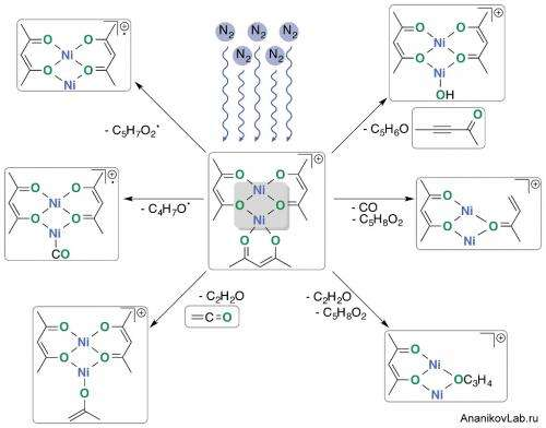 Superatomic nickel core and unusual molecular reactivity