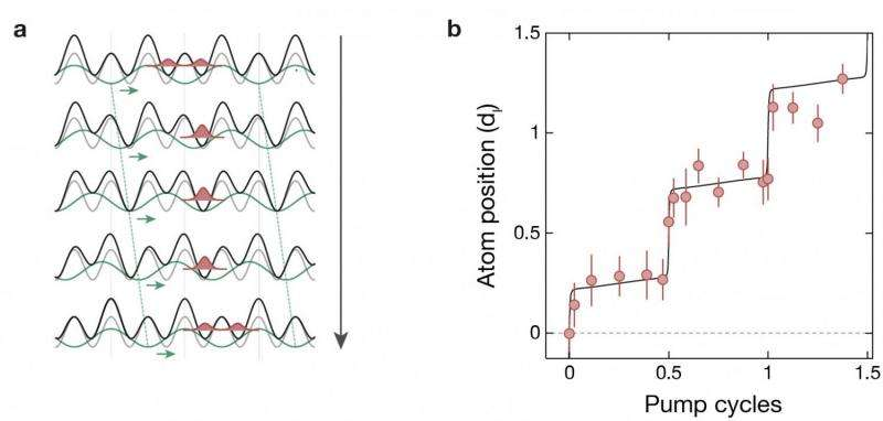 Scientists realize a dynamic version of the quantum Hall effect in optical superlattices