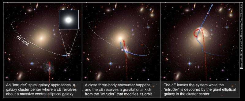 Astronomers find runaway galaxies