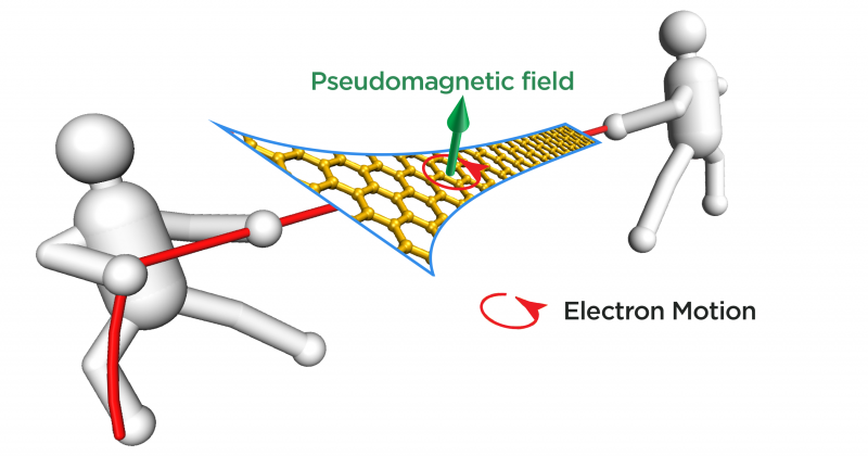 Researchers create powerful pseudomagnetic fields in graphene