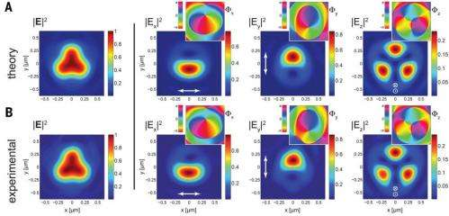 Generating Mobius strips of light: Researchers experimentally produce these structures from light polarization