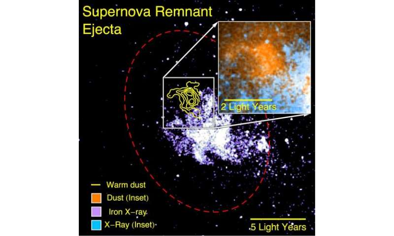 Milky Way's center unveils supernova 'dust factory'