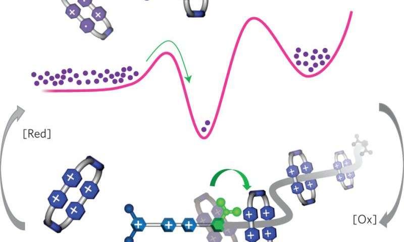 Nature inspires first artificial molecular pump