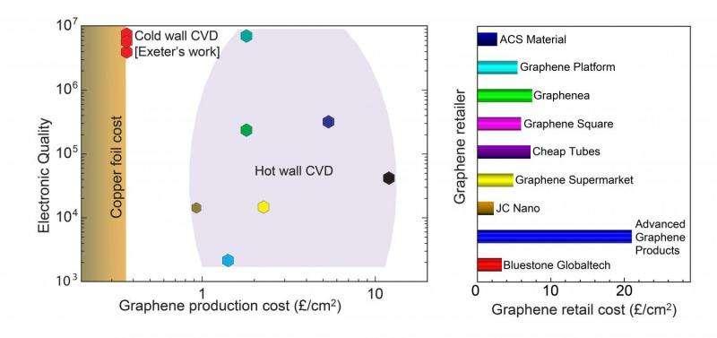 Breakthrough graphene production could trigger revolution in artificial skin development