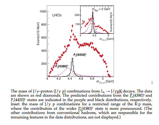 CERN's LHCb experiment reports observation of exotic pentaquark particles