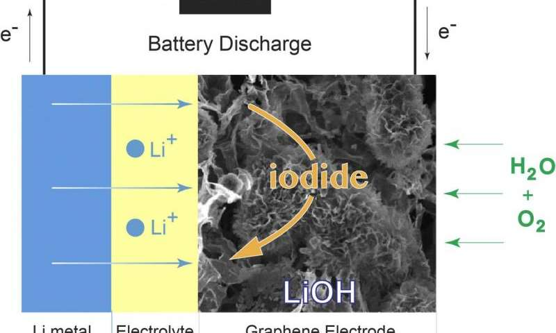 New design points a path to the 'ultimate' battery