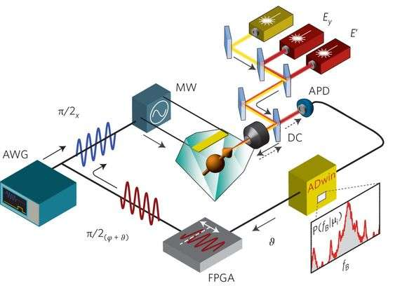 Researchers build quantum sensors based on single solid-state spins