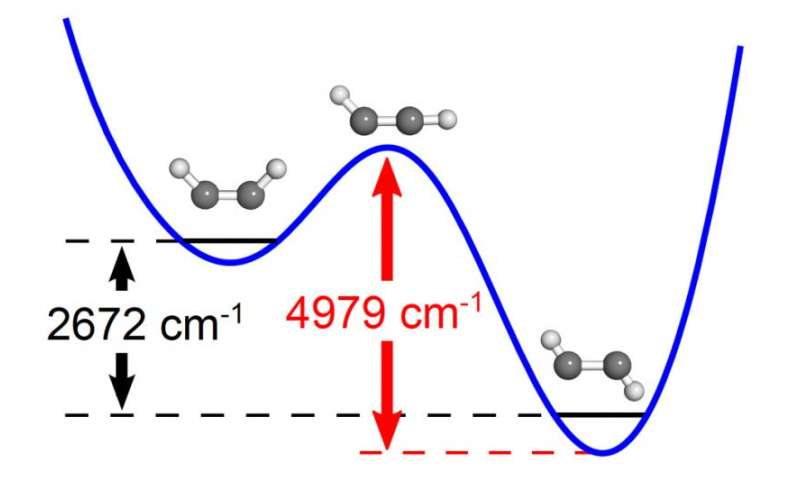 Chemical state thought to be unobservable characterized