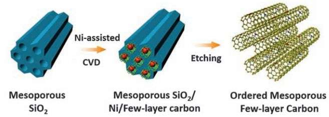 Carbon doped with nitrogen dramatically improves storage capacity of supercapacitors
