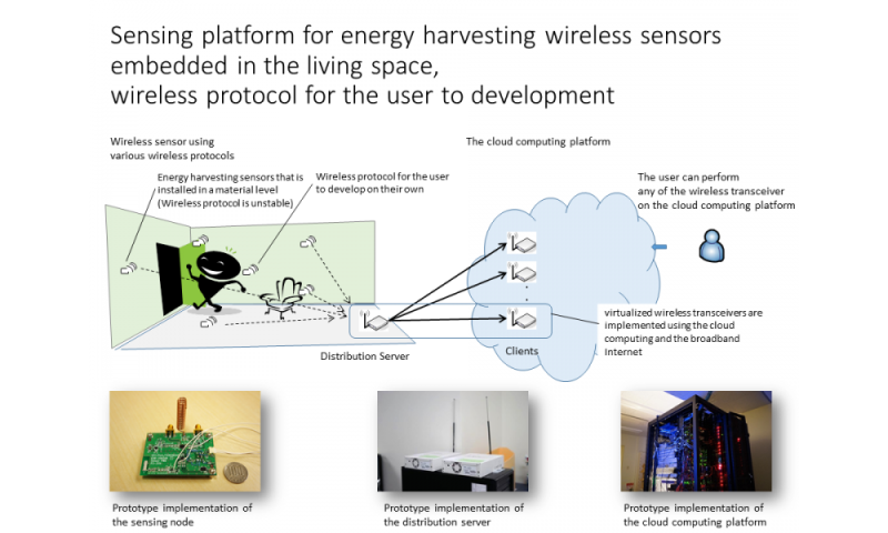 Researchers advance software-defined radio technology