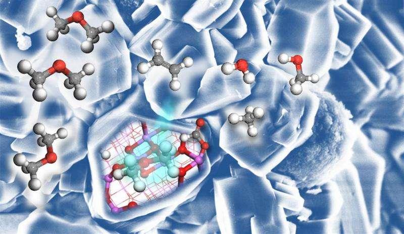Chemistry for the methanol economy