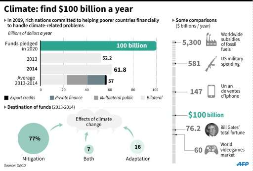 Climate: find $100 bn a year