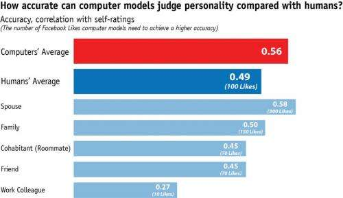 Computers using digital footprints are better judge of personality than friends and family