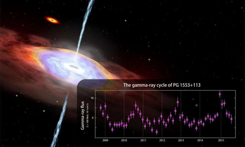 Fermi Mission Finds Hints of Gamma-ray Cycle in an Active Galaxy