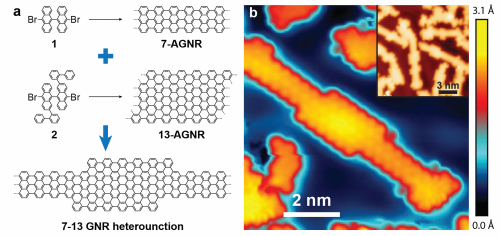 From the bottom up: Manipulating nanoribbons at the molecular level