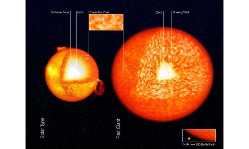 How does the sun produce energy?