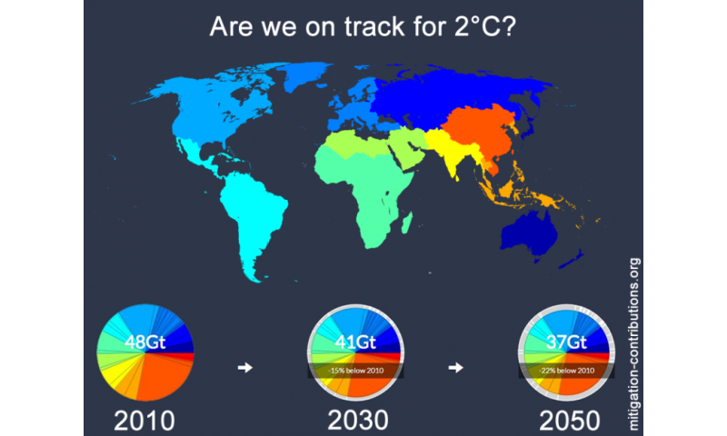 If a major economy takes the lead, warming could be limited to 2°C