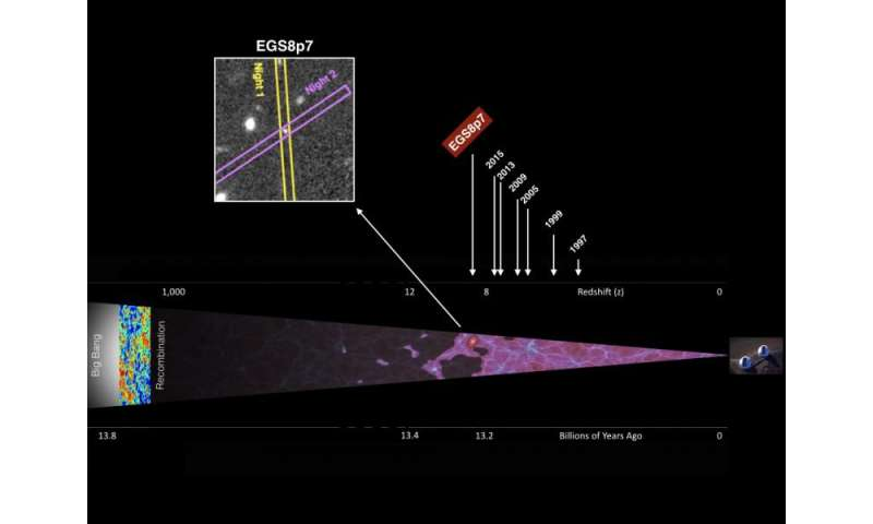 Keck Observatory measures most distant galaxy