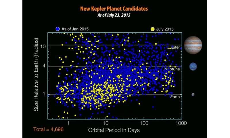 NASA scopre pianeta simile alla Terra in orbita 'cugino' di sole