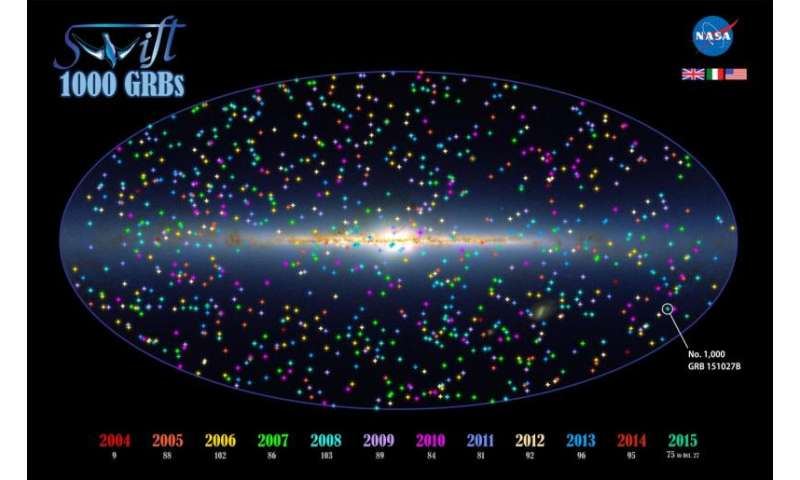 NASA's Swift spots its thousandth gamma-ray burst