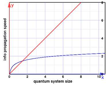 NIST tightens the bounds on the quantum information 'speed limit'