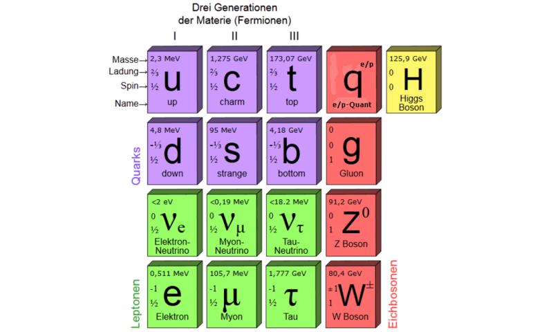 quark model of elementary particles pdf