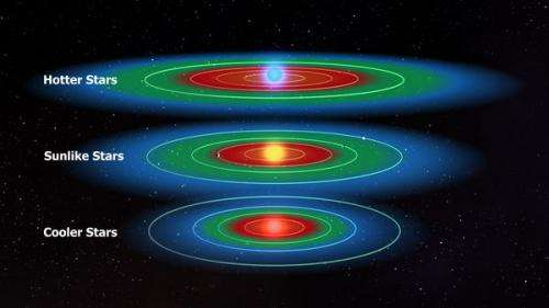 Planets in the habitable zone around most stars, calculate researchers