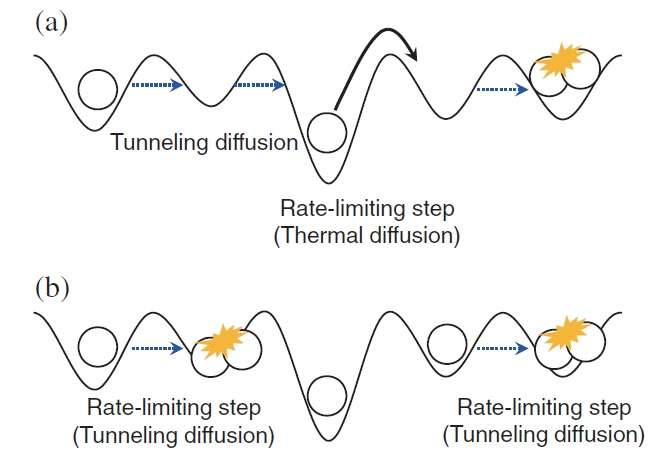 quantum tunneling diffusion