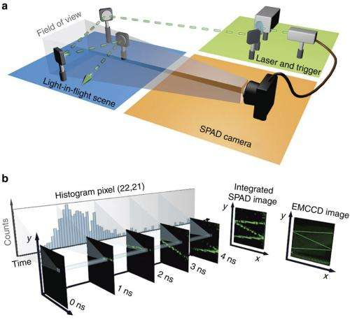 Research group figures out a way to film a laser in normal air bouncing off mirrors