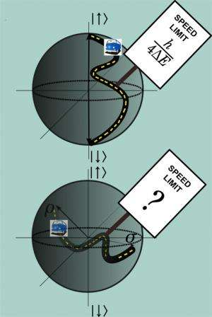 Scientists set quantum speed limit