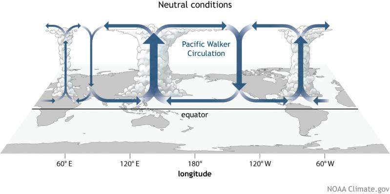 Study of cloud cover in tropical Pacific reveals future climate changes