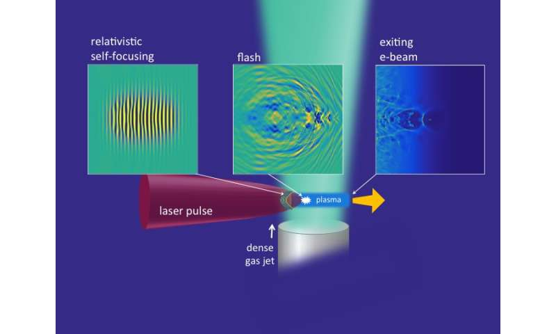 UMD discovery could enable portable particle accelerators