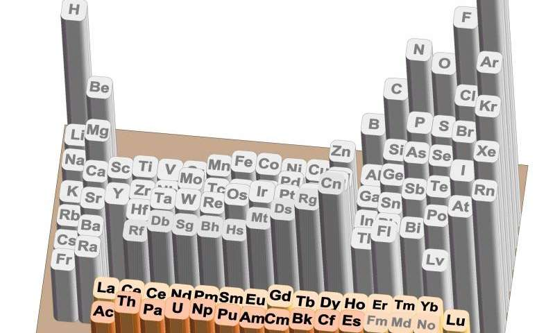 a discussion on discovery and nature of lawrencium element Electrochemical and spectroscopic studies of  the chemical behavior of any element  actinides in preliminary electrochemical and spectroscopic studies.