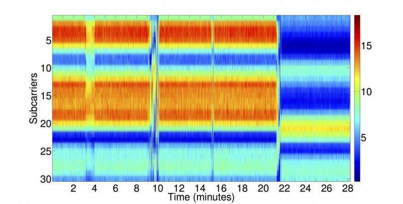 WiFi signals can be exploited to detect attackers