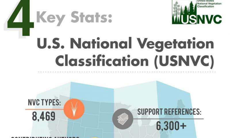 Adaptable, ecology-based US National Vegetation Classification debuts today