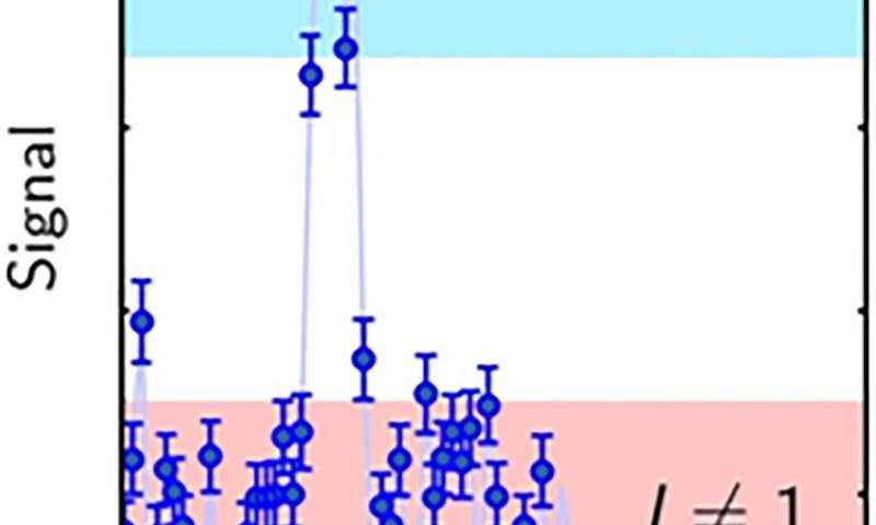 A deep look into a single molecule