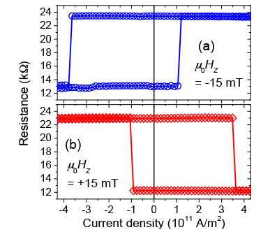 A new-structure magnetic memory device developed