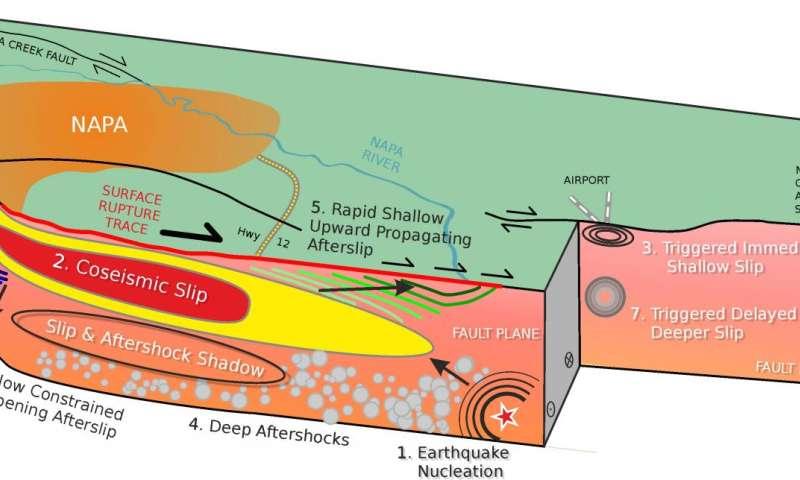 Better understanding post-earthquake fault movement