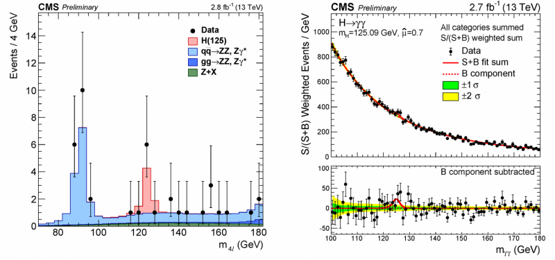 CMS intensifies search for new physics, closes in on H(125) at 13 TeV