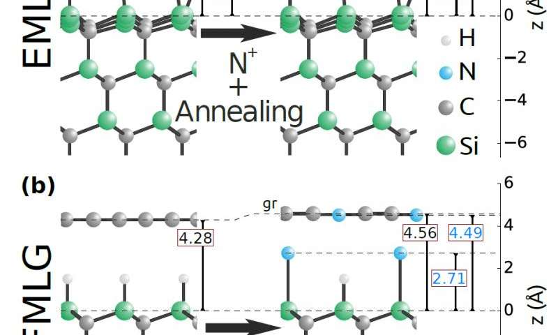 Effective graphene doping depends on substrate material