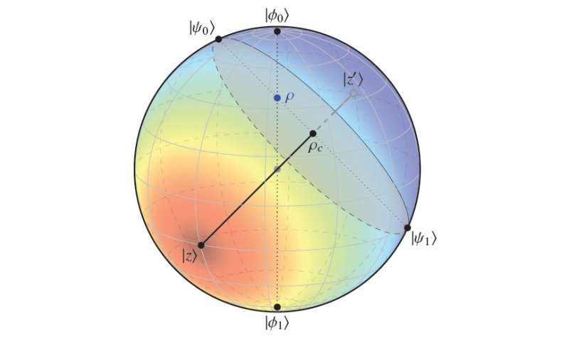 entanglement sphere
