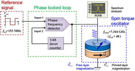 frequency stabilization of magnetic tunnel junction based wireless lan block diagram