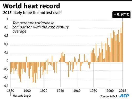 Graphic showing tends in the average Earth's surface temperatures from 1880 to 2015