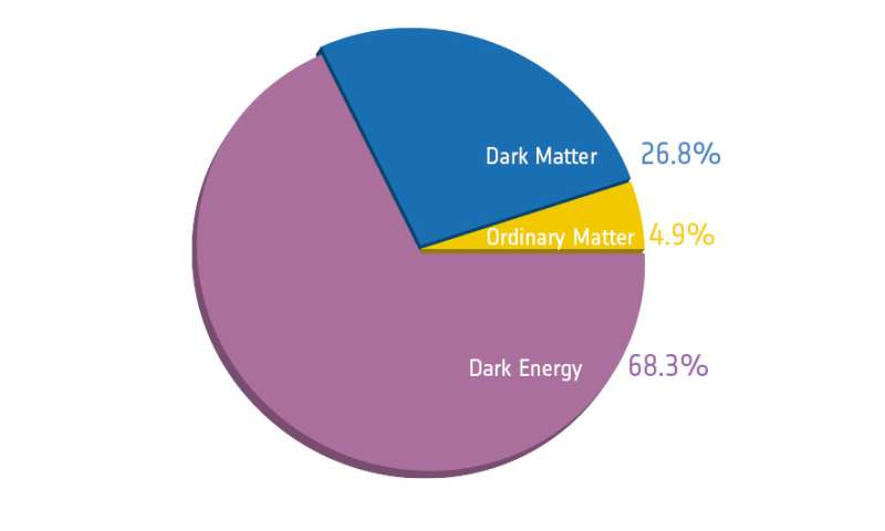 amount of dark matter - photo #22