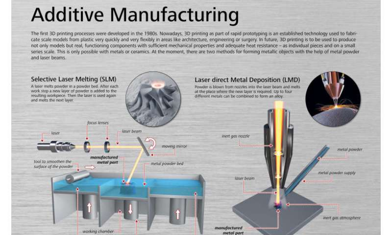 Industry 4.0 and additive manufacturing