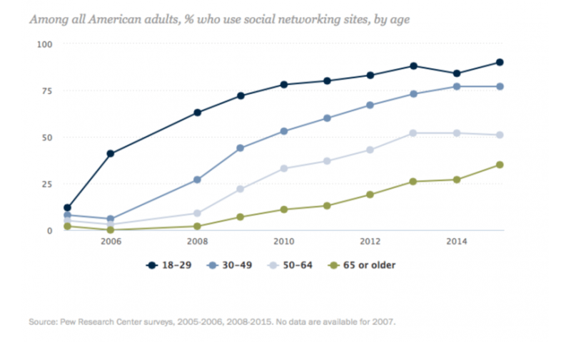 Kids are opting out of online social media